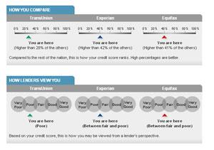 Credit Score Compare